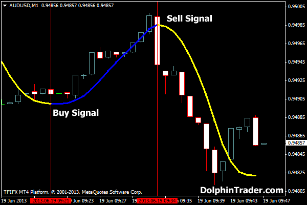 C doug forex scalper trader