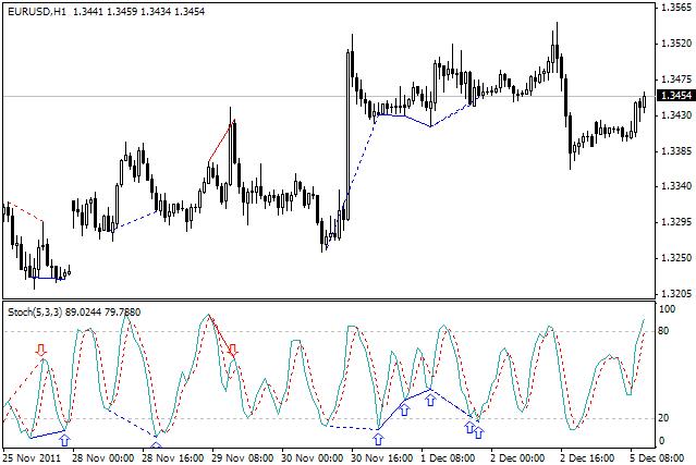 Stochastic Divergence Metatrader 4 Indicator