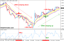 Cci stochastic end of the day forex strategy