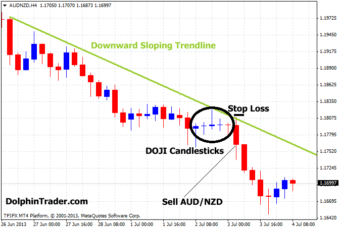 One candle strategy forex