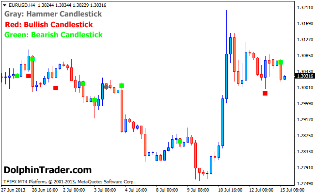 Forex candlestick pattern indicator v1.5 download games forex trading managed accounts