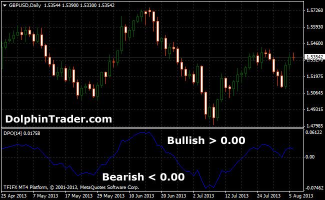 detrended price oscillator-mt4