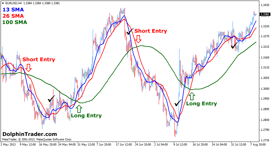 slow-sma-strategy1