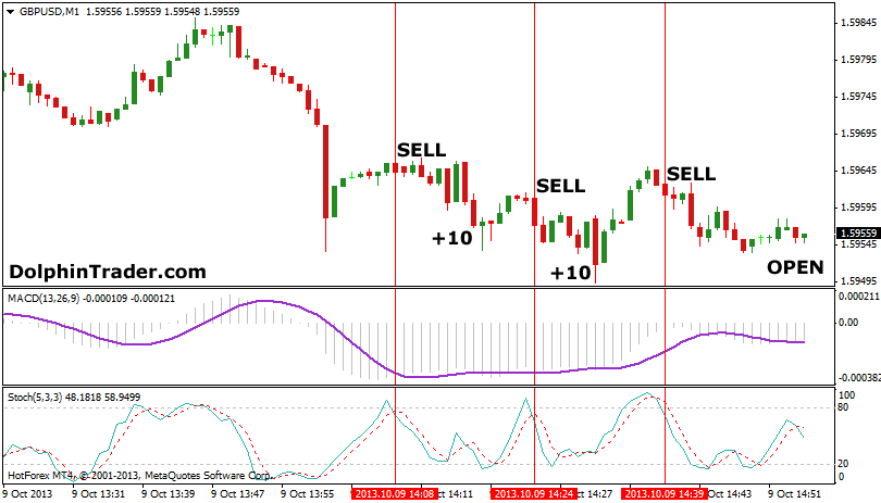 Advanced Option Trading Strategies Pdf Scalping Strategy