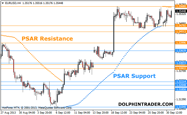 support-resistance-psar