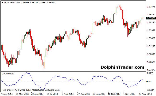 dpo-forex-indicator