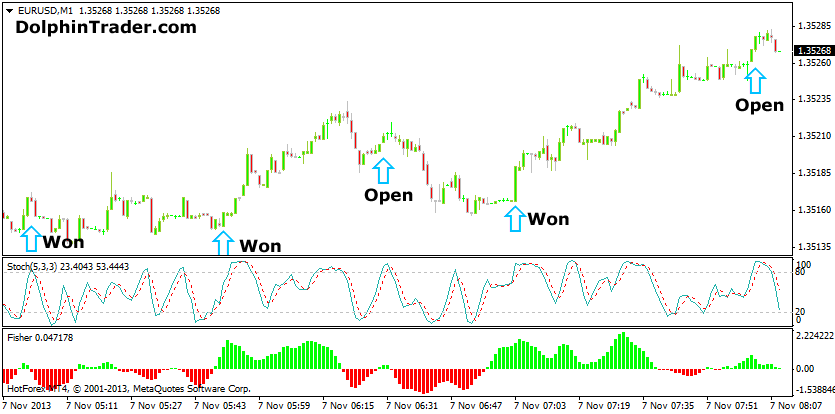 forex-scalping-with-stochastic-indicator