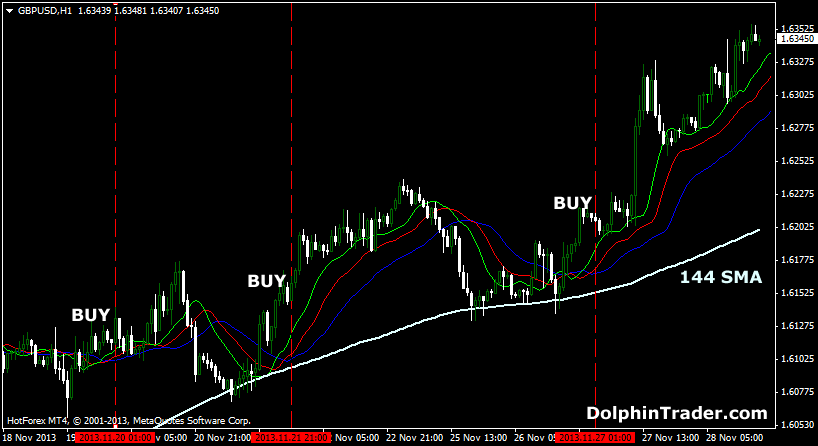 Alligator indicator forex