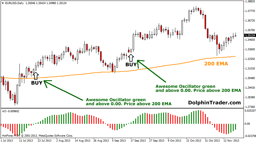 What is an oscillator in forex