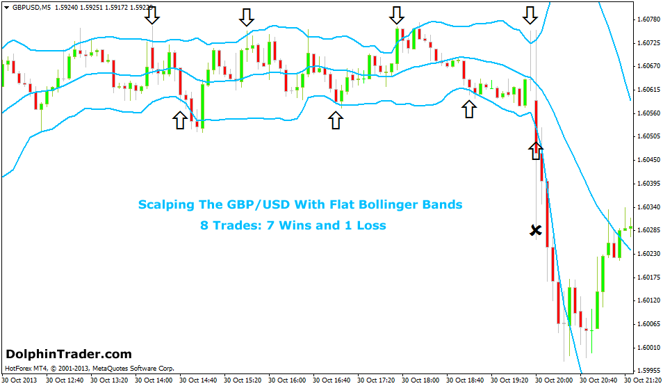 gbpusd-bollinger-bands-scalping
