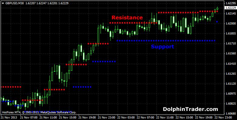 support-resistance-levels-mt4-indicator