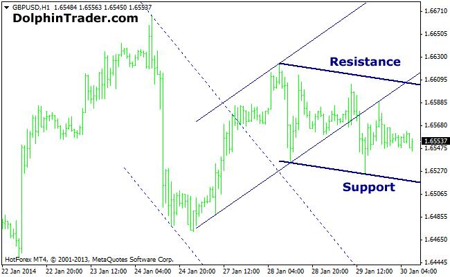 trendline-mt4-indicator