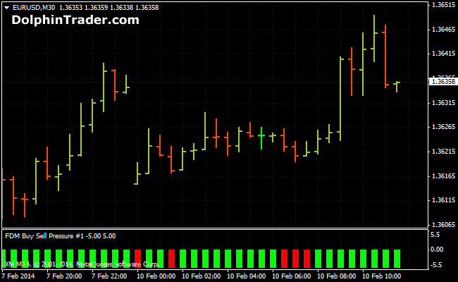 buy-sell-pressure-forex-indicator