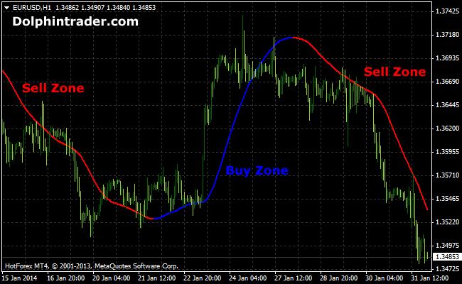 mega-trend-forex-indicator