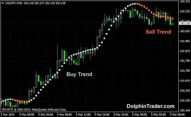 Sell buy trade metatrader 4 forex indicator