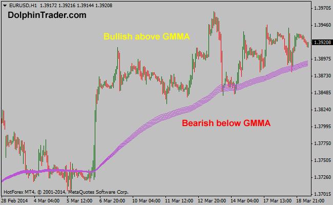 gmma-forex-indicator2