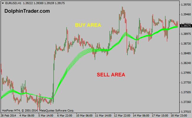 gmma-forex-indicator6