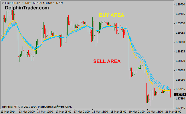 gmma-forex-indicator9