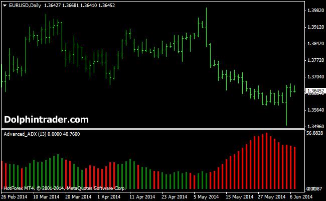 Adx crypto price
