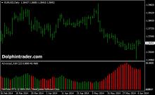 Advanced adx indicator forex