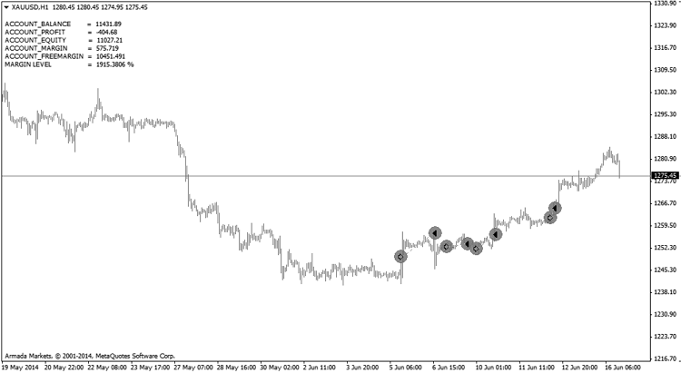 trade-history-metatrader-4-indicator