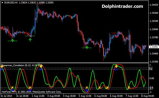 correlation-metatrader4-indicator