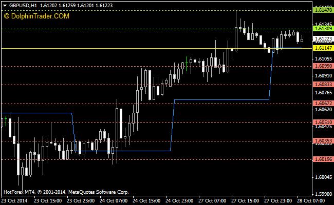 Flash point indicator forex