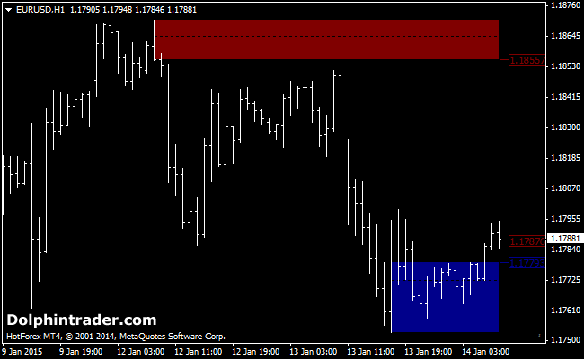 Supply and Demand Zones Metatrader 4 Indicator