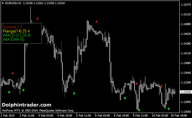 Scalp trading indicators