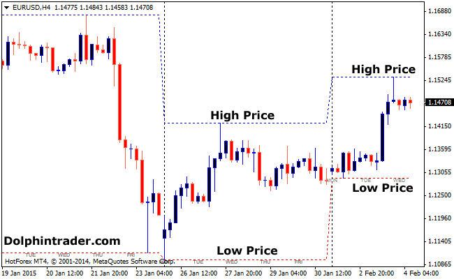 Forex Daily High Low prices List (Helpful Tool for traders)