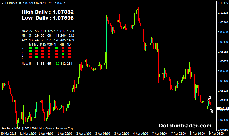 candlestick-movement-forex-indicator