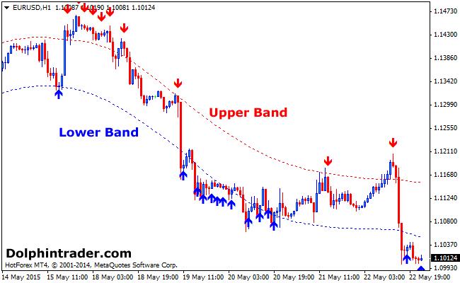 BB-bands-forex-signals-indicator