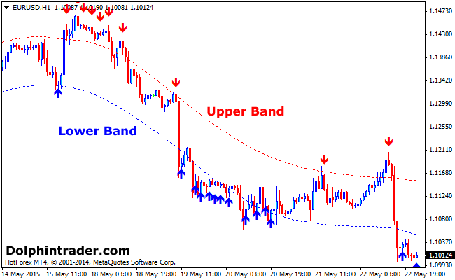 Forex signal 30 indicator download