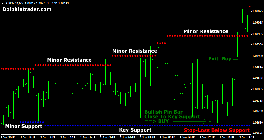 forex-scalping-with-pin-bar