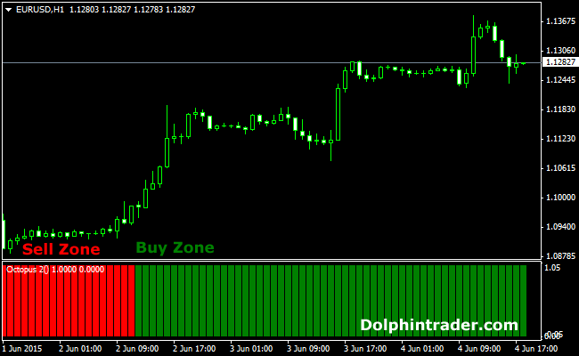 Best Strategies to Use with the Day Simple Moving Average