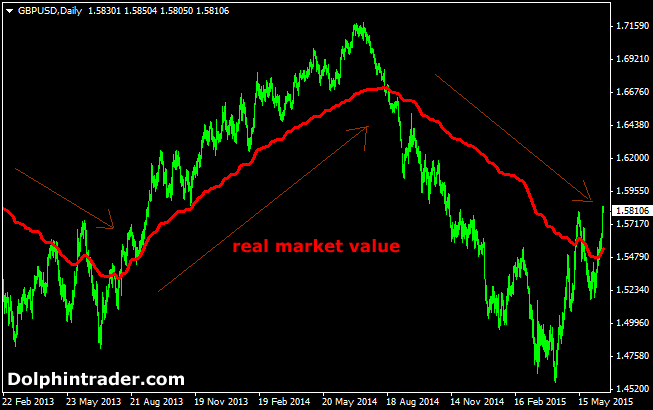 real-value-forex-indicator
