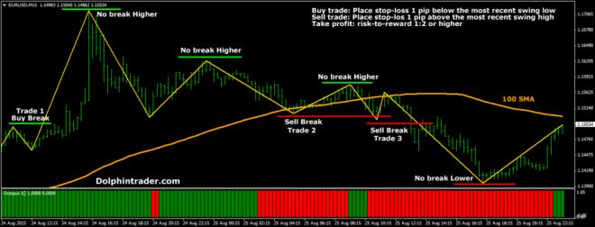 zig-zag-forex-trading-system