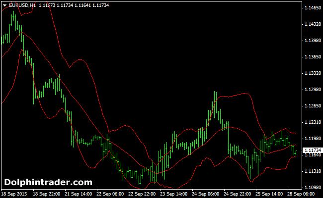 advanced-bollinger-bands-trading-indicator