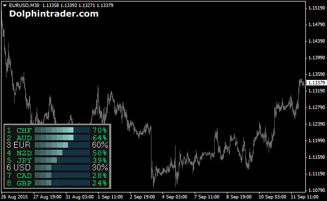 currency-power-indicator