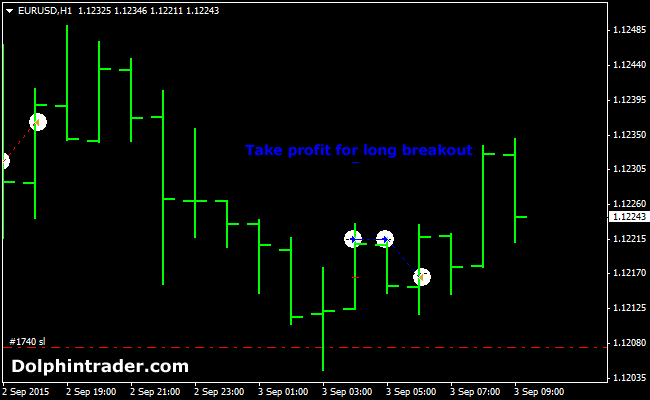 daily-10-pips-breakout-forex-robot