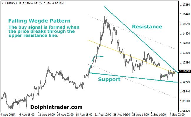 free-forex-wedges-pattern-indicator