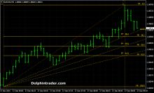 Market traders fibonacci forex trading