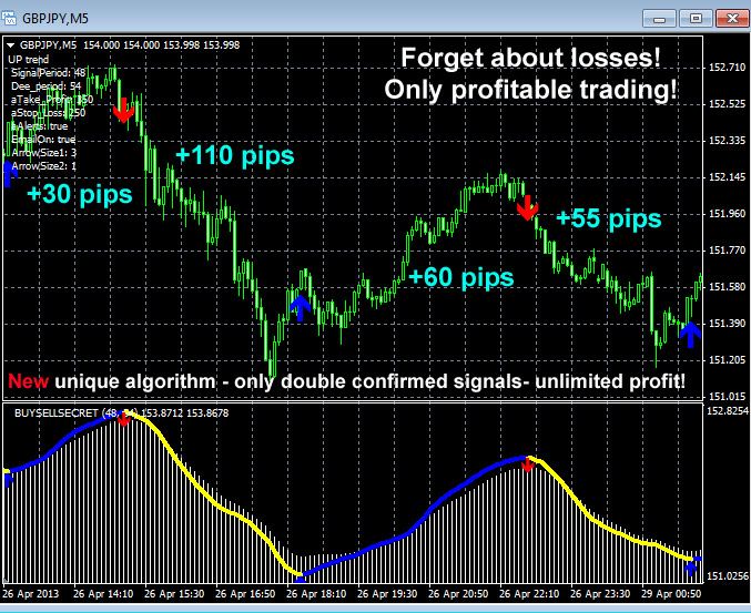 Forex indicator secret