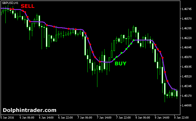 Trend Following AMA Forex Indicator For MT5