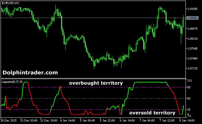 colored-laguerre-indicator-MT5-