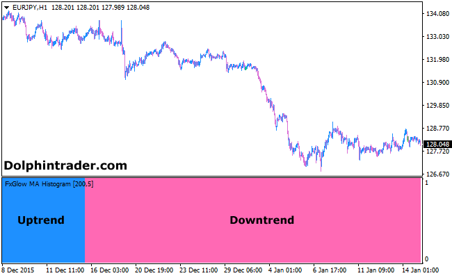 trend-following-forex-indicator