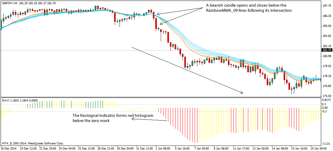 Ravi-Rainbow-Forex-Trading-strategy