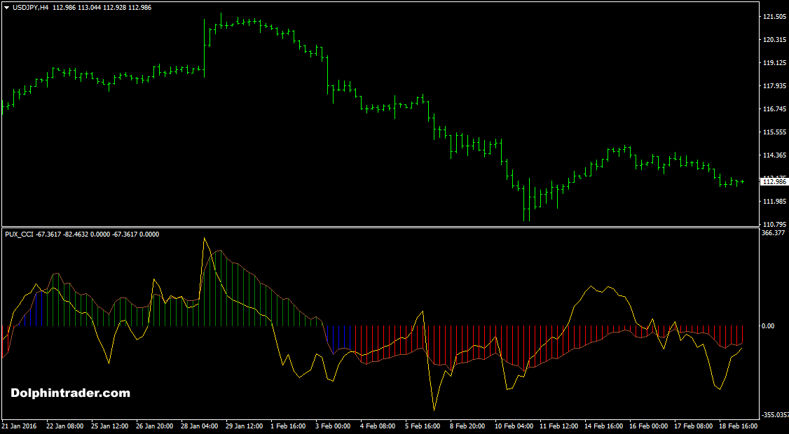 advanced-cci-forex-oscillator-indicator