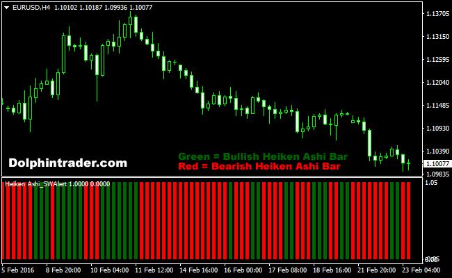 Heikin-Ashi Candlestick Bars Indicator