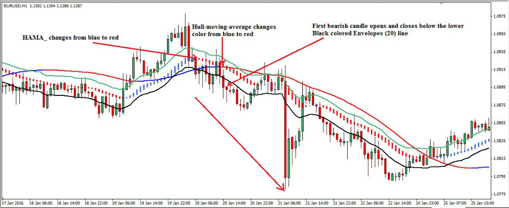 hull-forex-trading-strategy